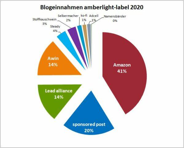 Geld verdienen mit DIY Blogs: Jahresrückblick 2020