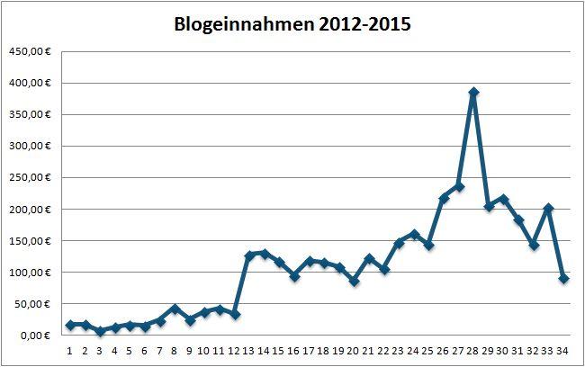 Geld verdienen mit DIY Blogs: Blogeinnahmen 08/2015