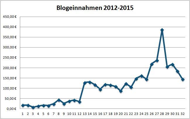 Geld verdienen mit DIY Blogs: Blogeinnahmen 06/2015