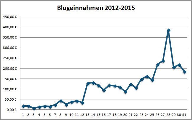 Geld verdienen mit DIY Blogs: Blogeinnahmen 05/2015