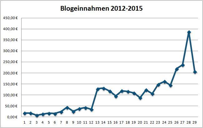 Geld verdienen mit DIY Blogs: Blogeinnahmen 03/2015