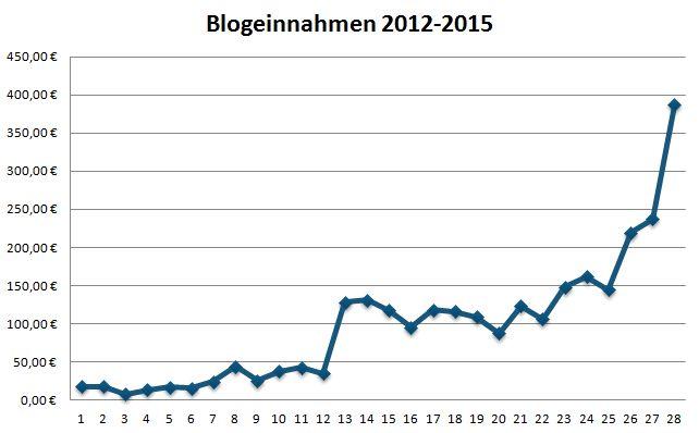 Geld verdienen mit DIY Blogs: Blogeinnahmen 02/2015