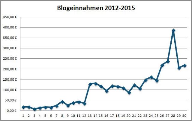 Geld verdienen mit DIY Blogs: Blogeinnahmen 04/2015