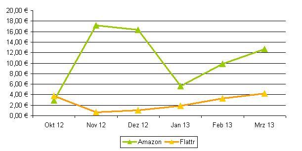 Transparenzbericht 03/2013 & Halbjahresfazit & Stickdatei-Freebie