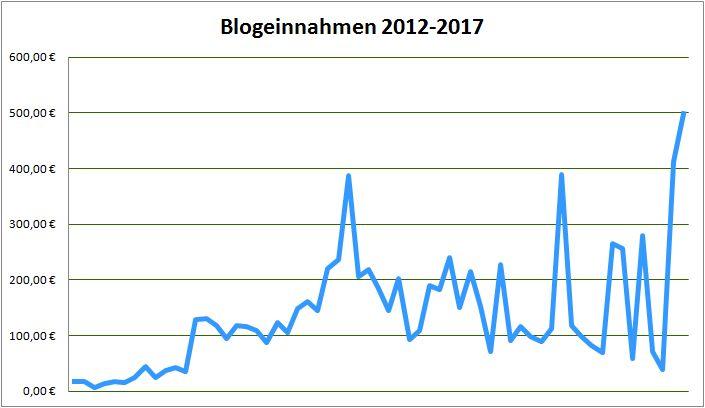 Geld verdienen mit DIY Blogs: Blogeinnahmen 11/2017