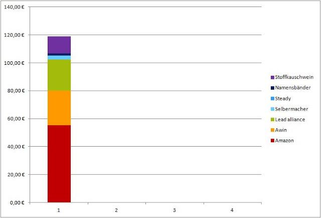 Geld verdienen mit DIY Blogs: Blogeinnahmen Quartal I/2020