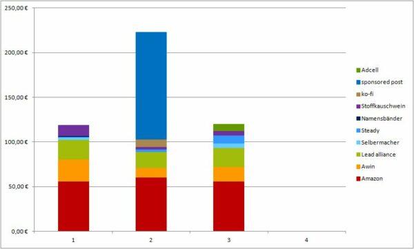 Geld verdienen mit DIY Blogs: Blogeinnahmen Quartal III/2020