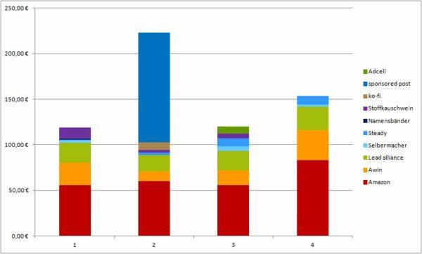 Geld verdienen mit DIY Blogs: Blogeinnahmen Quartal IV/2020