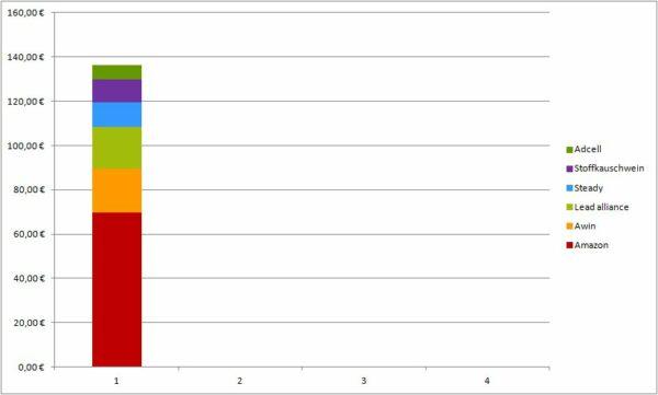 Geld verdienen mit DIY Blogs: Blogeinnahmen Quartal I/2021