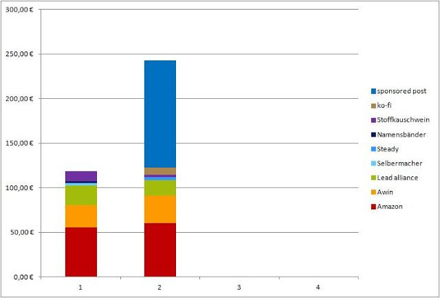 Geld verdienen mit DIY Blogs: Blogeinnahmen Quartal II/2020