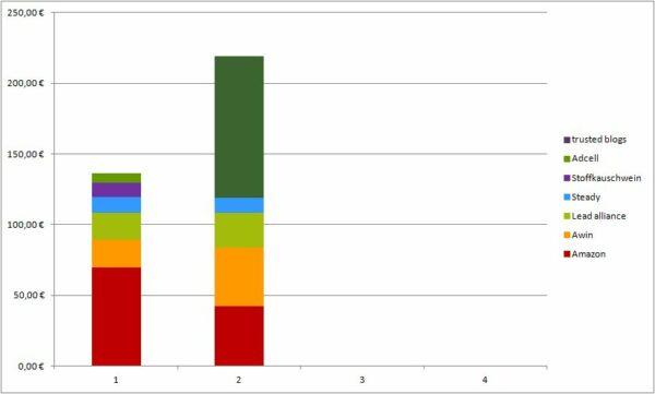 Geld verdienen mit DIY Blogs: Blogeinnahmen Quartal II/2021