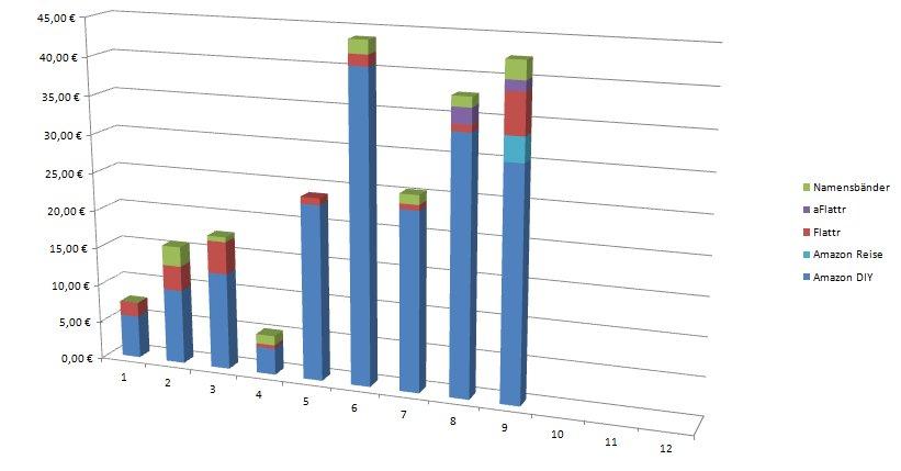 Transparenzbericht 09/2013