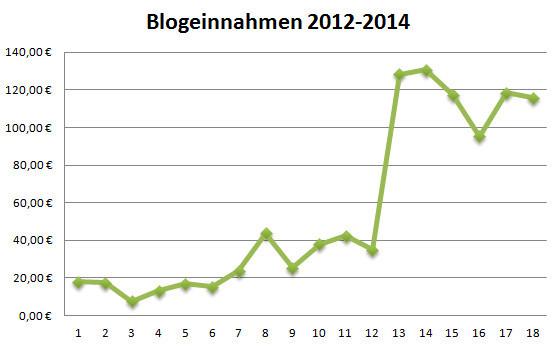 Transparenzbericht 04/2014