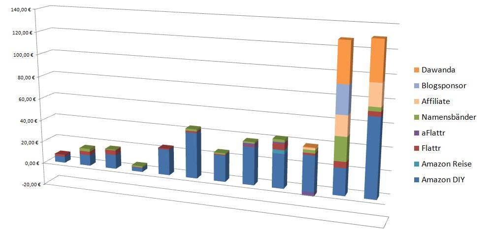 Transparenzbericht 12/2013 & Jahresabschluss