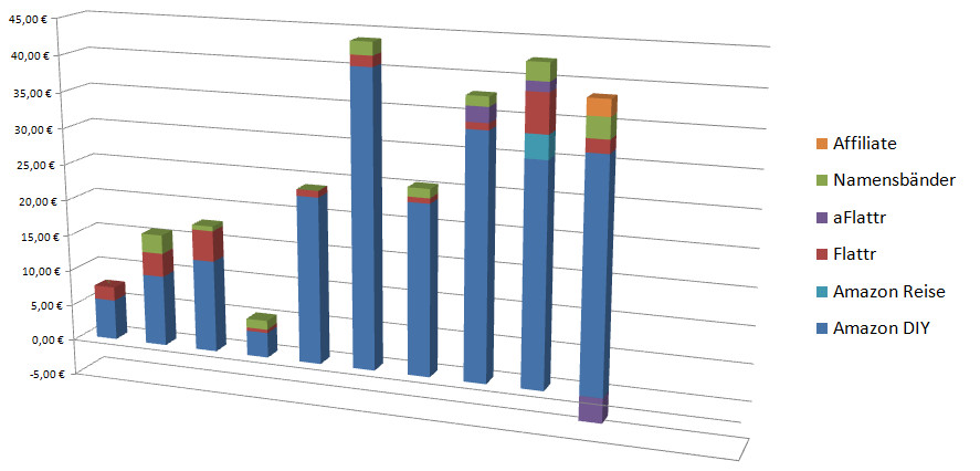 Transparenzbericht 10/2013